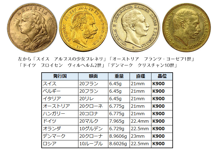 アンティーク金貨特集:その他ヨーロッパ諸国